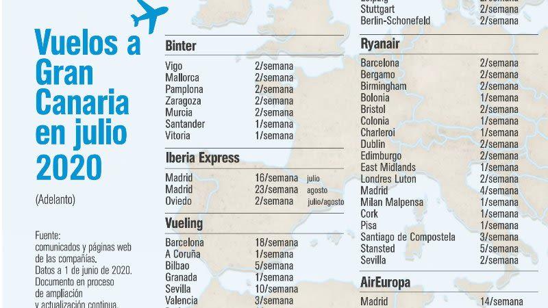 gran canaria flights july  2020
